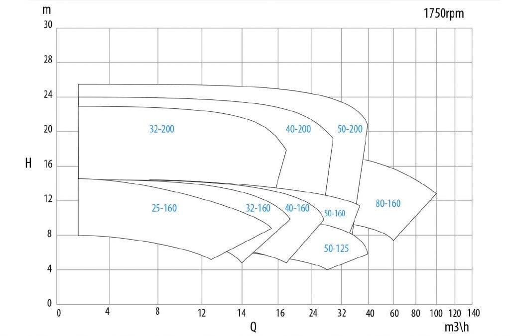performance chart 1750 rpm