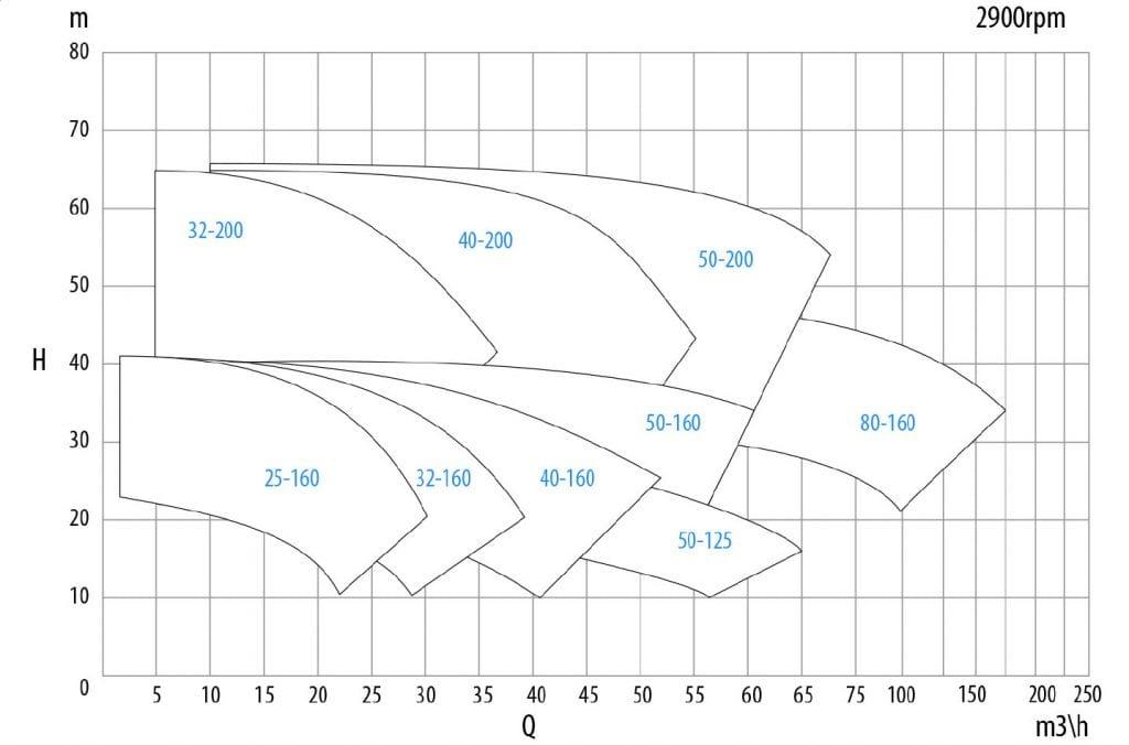 performance chart 2900 rpm