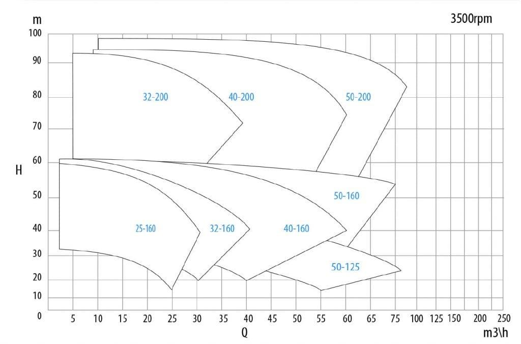 performance chart 3500 rpm