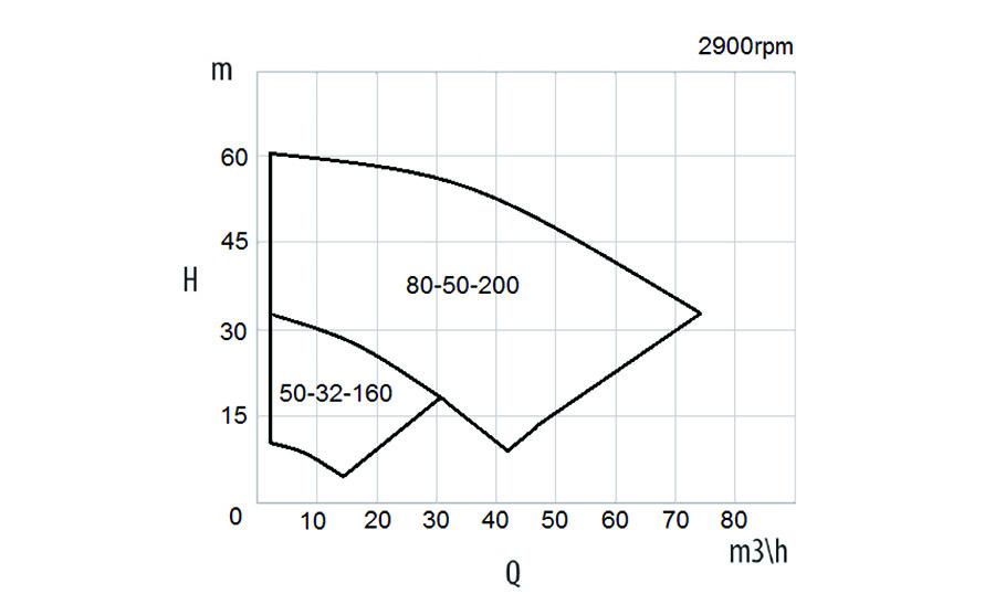 XTN Performance Data 50 Hz at 2900 rpm