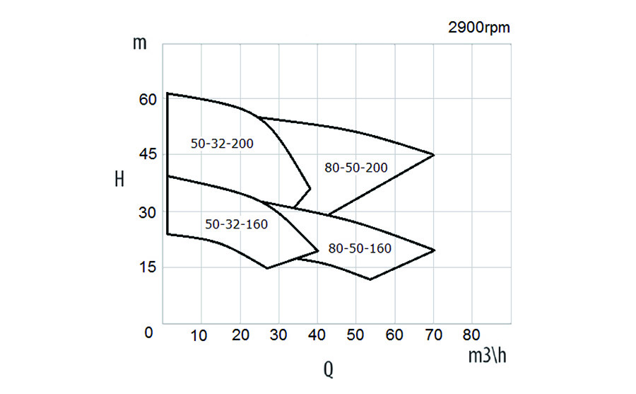 XTS Performance Data 50 Hz at 2900 rpm